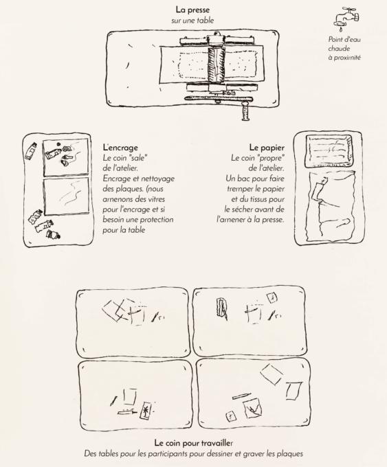 Plan d'un atelkier de gravure taille douce